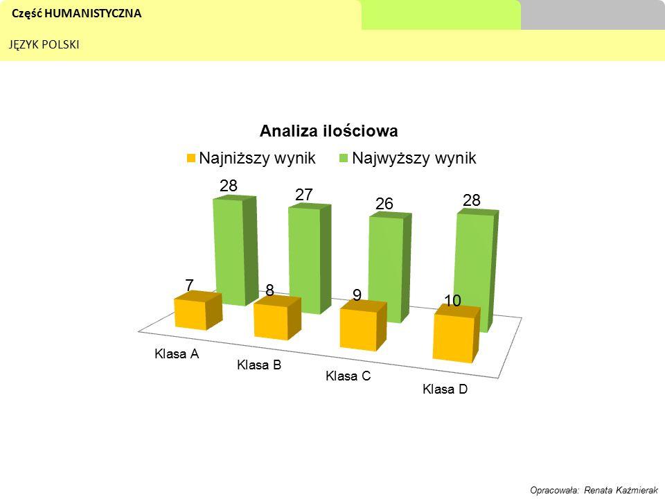 Część MATEMATYCZNO - PRZYRODNICZA MATEMATYKA Opracowała: Małgorzata Dudzińska - Piętal