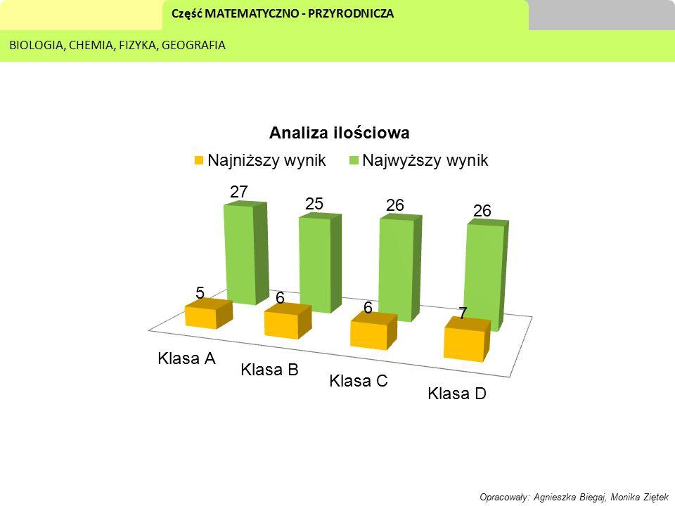 Część MATEMATYCZNO - PRZYRODNICZA BIOLOGIA, CHEMIA, FIZYKA, GEOGRAFIA WYNIKI KLAS W ZAKRESIE POSZCZEGÓLNYCH PRZEDMIOTÓW biologiachemiafizykageografia Klasa A56.5%53.4%62.1%54.04% Klasa B47.6%41.6%50.6%48.8% Klasa C68%49.6%58.5%53.7% Klasa D65.4%49.4%71.4%57.1% Szkoła59.37%48.5%60.65%53.41% Opracowały: Agnieszka Biegaj, Monika Ziętek