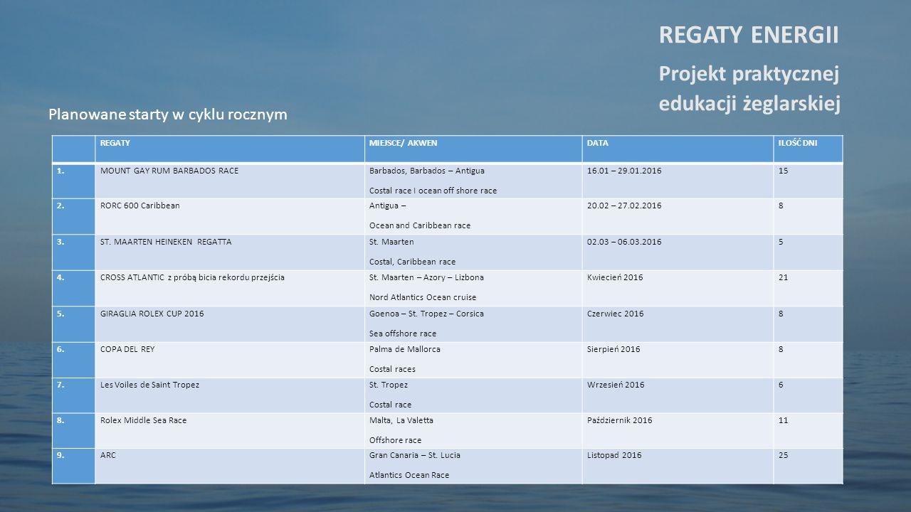 Planowane starty w cyklu rocznym REGATY ENERGII Projekt praktycznej edukacji żeglarskiej REGATYMIEJSCE/ AKWENDATAILOŚĆ DNI 1.MOUNT GAY RUM BARBADOS RA