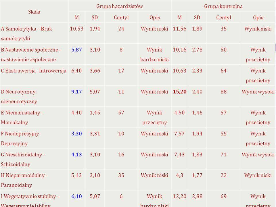 15 Skala Grupa hazardzistówGrupa kontrolna MSDCentylOpisMSDCentylOpis A Samokrytyka – Brak samokrytyki 10,531,9424Wynik niski11,561,8935Wynik niski B