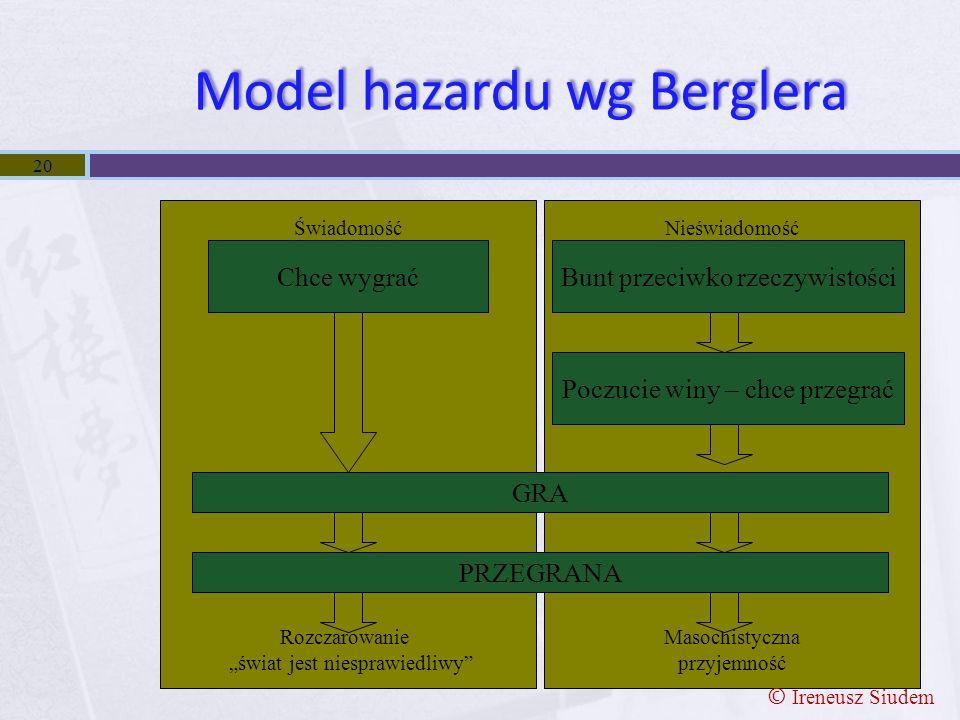 """Model hazardu wg Berglera 20 Świadomość Rozczarowanie """"świat jest niesprawiedliwy"""" Nieświadomość Masochistyczna przyjemność Chce wygraćBunt przeciwko"""