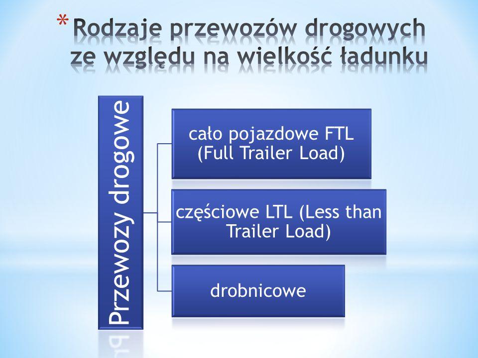 Przewozy drogowe cało pojazdowe FTL (Full Trailer Load) częściowe LTL (Less than Trailer Load) drobnicowe