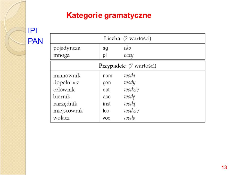 IPI PAN Kategorie gramatyczne 13
