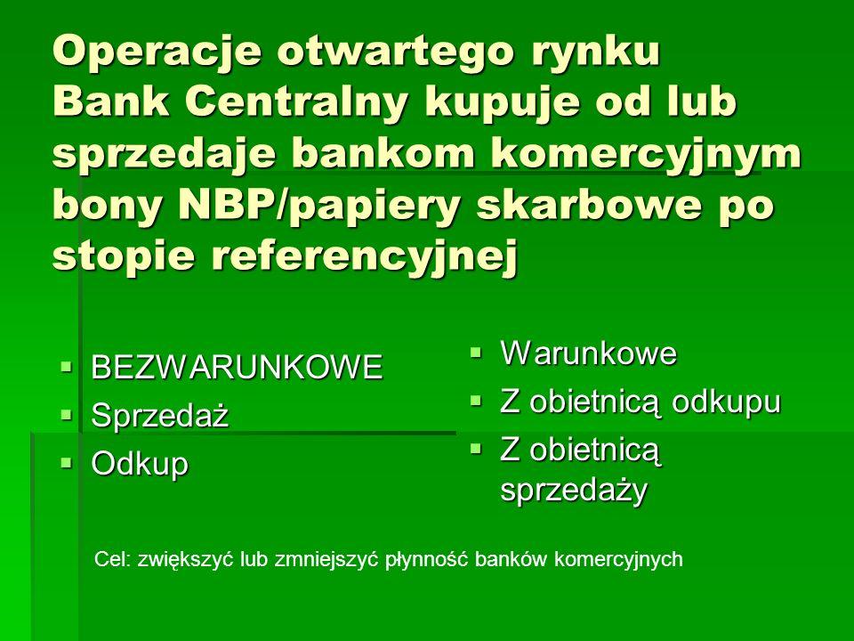 Operacje otwartego rynku Bank Centralny kupuje od lub sprzedaje bankom komercyjnym bony NBP/papiery skarbowe po stopie referencyjnej  BEZWARUNKOWE  Sprzedaż  Odkup  Warunkowe  Z obietnicą odkupu  Z obietnicą sprzedaży Cel: zwiększyć lub zmniejszyć płynność banków komercyjnych