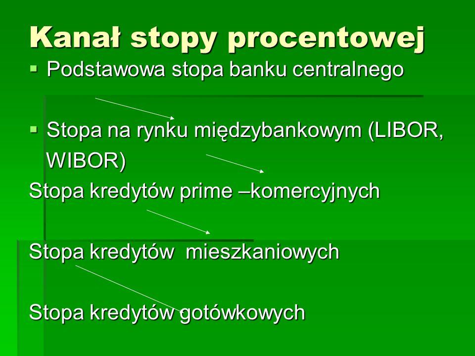 Kanał stopy procentowej  Podstawowa stopa banku centralnego  Stopa na rynku międzybankowym (LIBOR, WIBOR) WIBOR) Stopa kredytów prime –komercyjnych Stopa kredytów mieszkaniowych Stopa kredytów gotówkowych