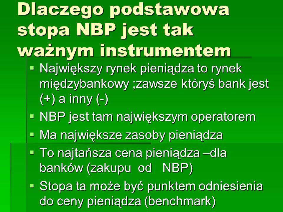 Dlaczego podstawowa stopa NBP jest tak ważnym instrumentem  Największy rynek pieniądza to rynek międzybankowy ;zawsze któryś bank jest (+) a inny (-)