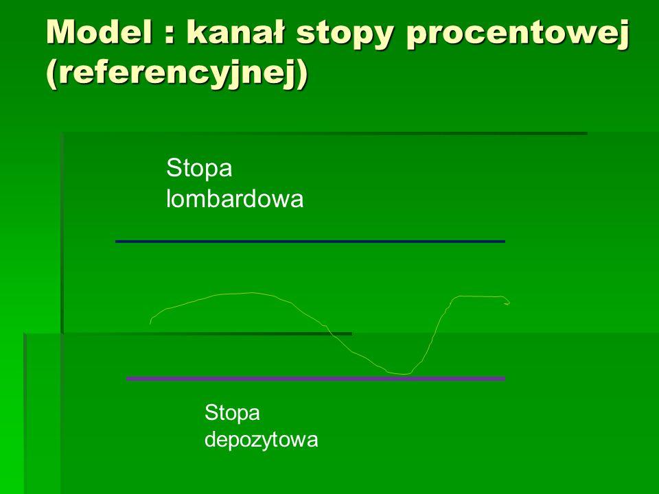 Model : kanał stopy procentowej (referencyjnej) Stopa lombardowa Stopa depozytowa
