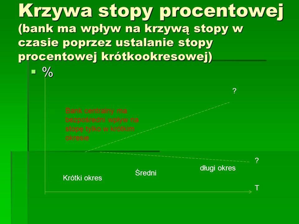 Krzywa stopy procentowej (bank ma wpływ na krzywą stopy w czasie poprzez ustalanie stopy procentowej krótkookresowej) %%%% T Krótki okres Średni d