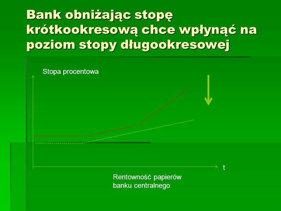 Bank obniżając stopę krótkookresową chce wpłynąć na poziom stopy długookresowej Stopa procentowa Rentowność papierów banku centralnego t