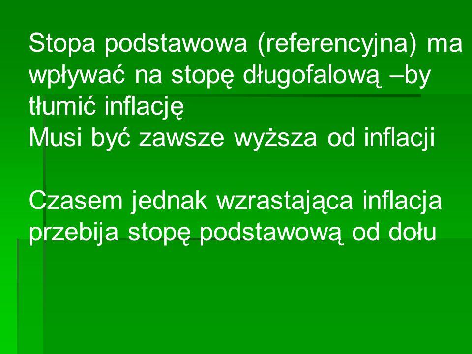 Stopa podstawowa (referencyjna) ma wpływać na stopę długofalową –by tłumić inflację Musi być zawsze wyższa od inflacji Czasem jednak wzrastająca inflacja przebija stopę podstawową od dołu