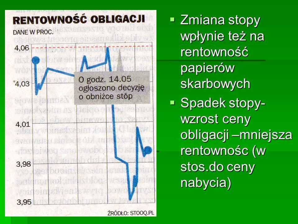  Zmiana stopy wpłynie też na rentowność papierów skarbowych  Spadek stopy- wzrost ceny obligacji –mniejsza rentownośc (w stos.do ceny nabycia)