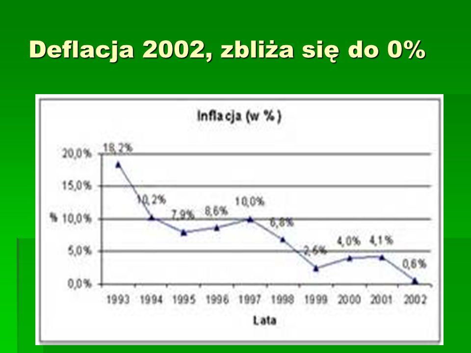 Deflacja 2002, zbliża się do 0%