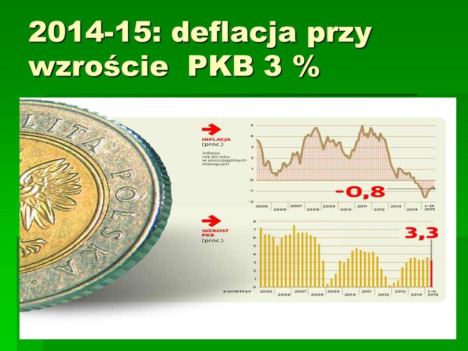2014-15: deflacja przy wzroście PKB 3 %