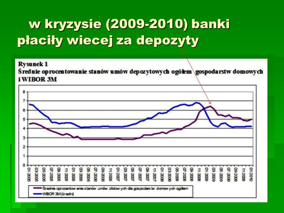 w kryzysie (2009-2010) banki płaciły wiecej za depozyty w kryzysie (2009-2010) banki płaciły wiecej za depozyty