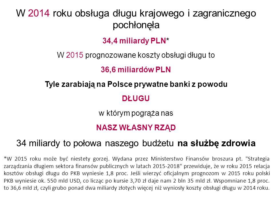 W 2014 roku obsługa długu krajowego i zagranicznego pochłonęła 34,4 miliardy PLN* W 2015 prognozowane koszty obsługi długu to 36,6 miliardów PLN Tyle zarabiają na Polsce prywatne banki z powodu DŁUGU w którym pogrąża nas NASZ WŁASNY RZĄD 34 miliardy to połowa naszego budżetu na służbę zdrowia *W 2015 roku może być niestety gorzej.