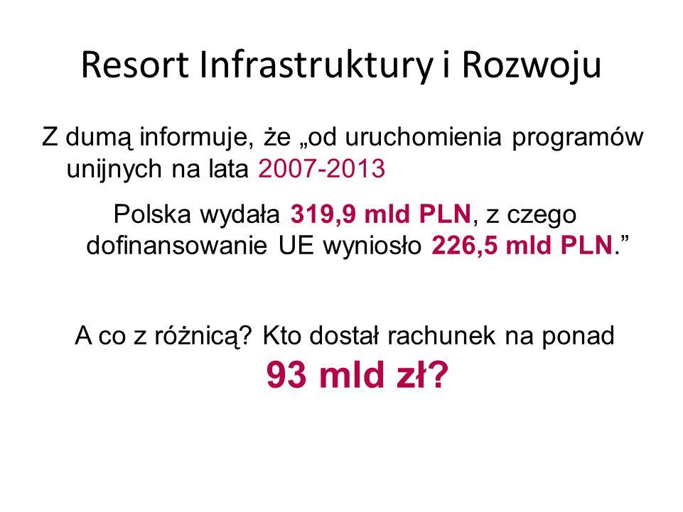 """Resort Infrastruktury i Rozwoju Z dumą informuje, że """"od uruchomienia programów unijnych na lata 2007-2013 Polska wydała 319,9 mld PLN, z czego dofinansowanie UE wyniosło 226,5 mld PLN. A co z różnicą."""
