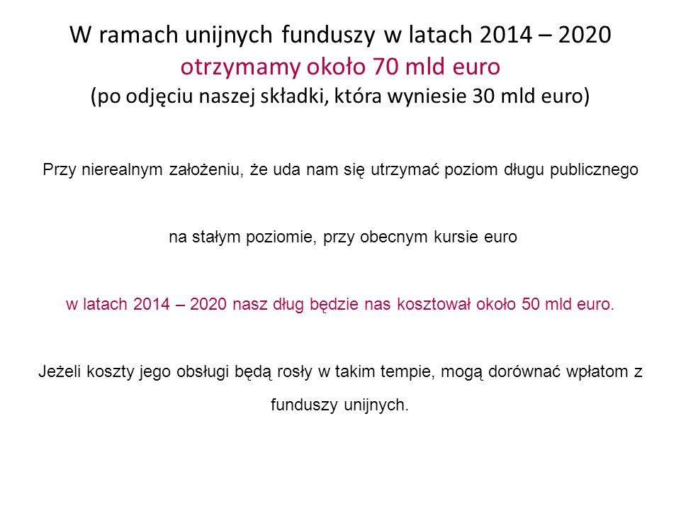 W ramach unijnych funduszy w latach 2014 – 2020 otrzymamy około 70 mld euro (po odjęciu naszej składki, która wyniesie 30 mld euro) Przy nierealnym założeniu, że uda nam się utrzymać poziom długu publicznego na stałym poziomie, przy obecnym kursie euro w latach 2014 – 2020 nasz dług będzie nas kosztował około 50 mld euro.