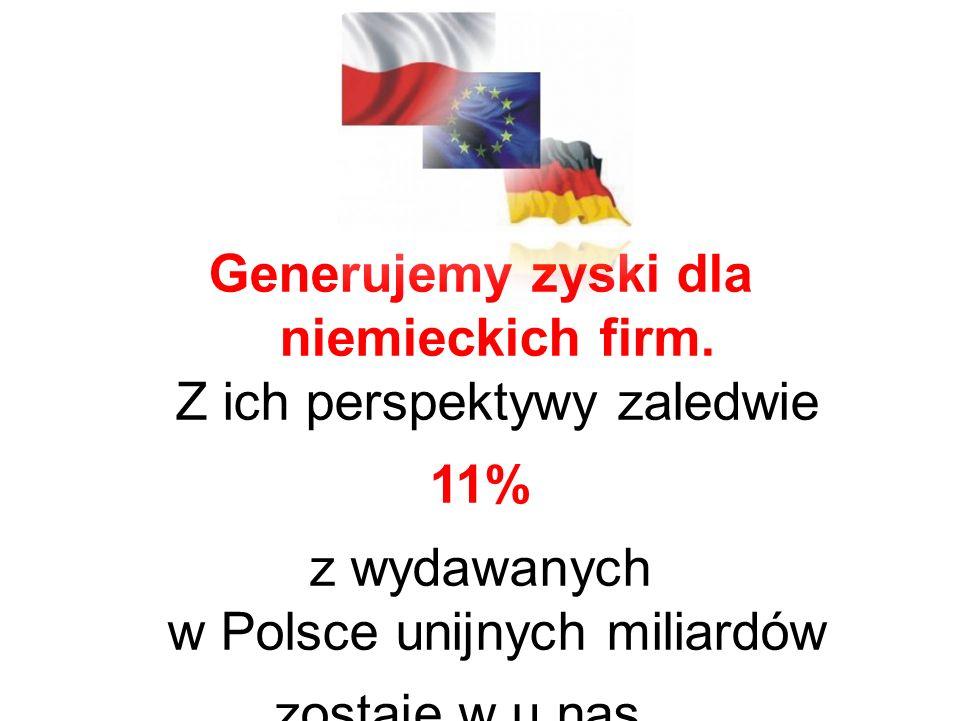 Generujemy zyski dla niemieckich firm.