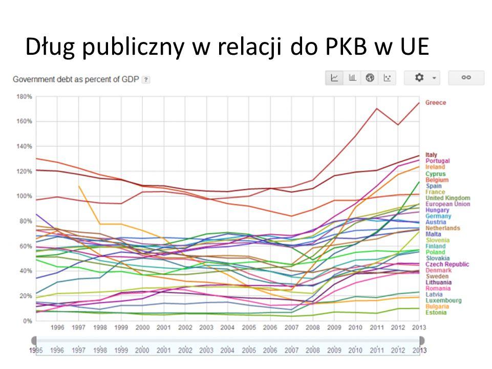 Dług publiczny w relacji do PKB w UE