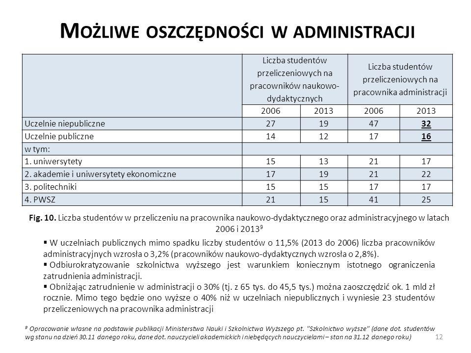 12 Liczba studentów przeliczeniowych na pracowników naukowo- dydaktycznych Liczba studentów przeliczeniowych na pracownika administracji 2006201320062013 Uczelnie niepubliczne 27194732 Uczelnie publiczne 14121716 w tym: 1.