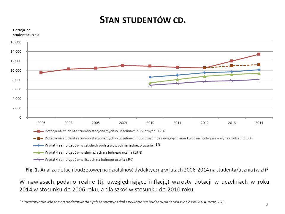 S TAN STUDENTÓW CD. Fig. 1. Analiza dotacji budżetowej na działalność dydaktyczną w latach 2006-2014 na studenta/ucznia (w zł) 1 W nawiasach podano re