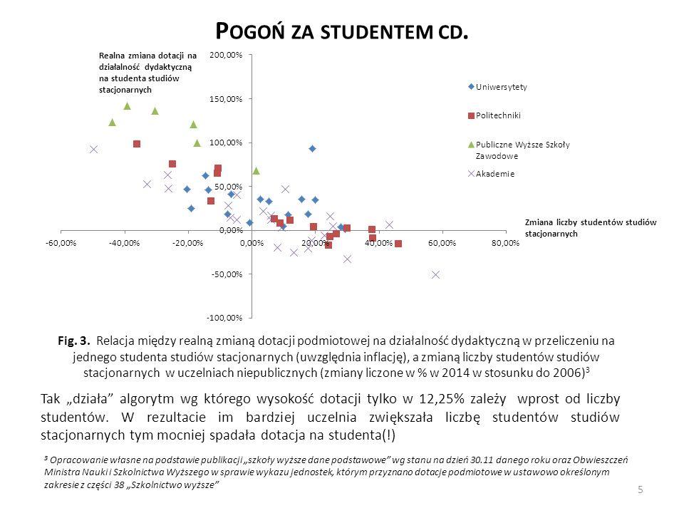 P OGOŃ ZA STUDENTEM CD. Realna zmiana dotacji na działalność dydaktyczną na studenta studiów stacjonarnych Fig. 3. Relacja między realną zmianą dotacj