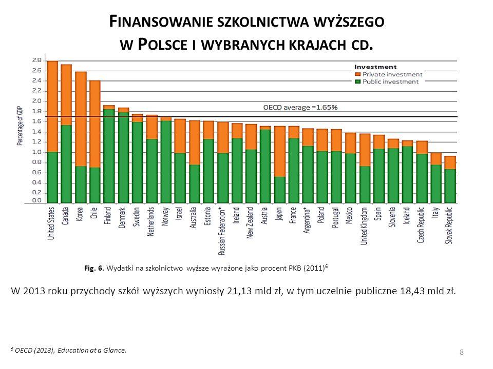 W 2013 roku przychody szkół wyższych wyniosły 21,13 mld zł, w tym uczelnie publiczne 18,43 mld zł.