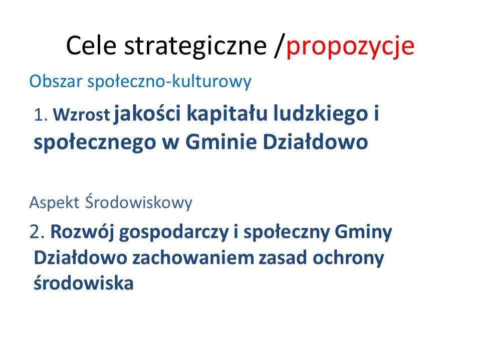 Cele strategiczne /propozycje Obszar społeczno-kulturowy 1. Wzrost jakości kapitału ludzkiego i społecznego w Gminie Działdowo Aspekt Środowiskowy 2.