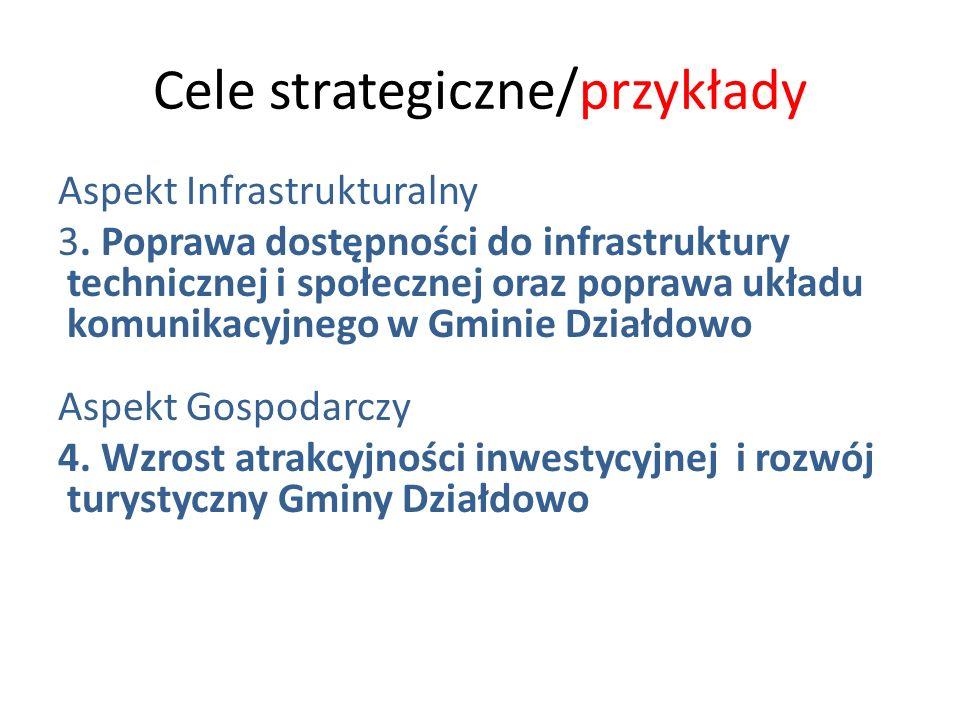 Cele strategiczne/przykłady Aspekt Infrastrukturalny 3. Poprawa dostępności do infrastruktury technicznej i społecznej oraz poprawa układu komunikacyj