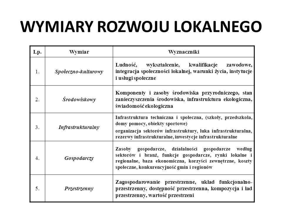 Cele strategiczne /propozycje Obszar społeczno-kulturowy 1.