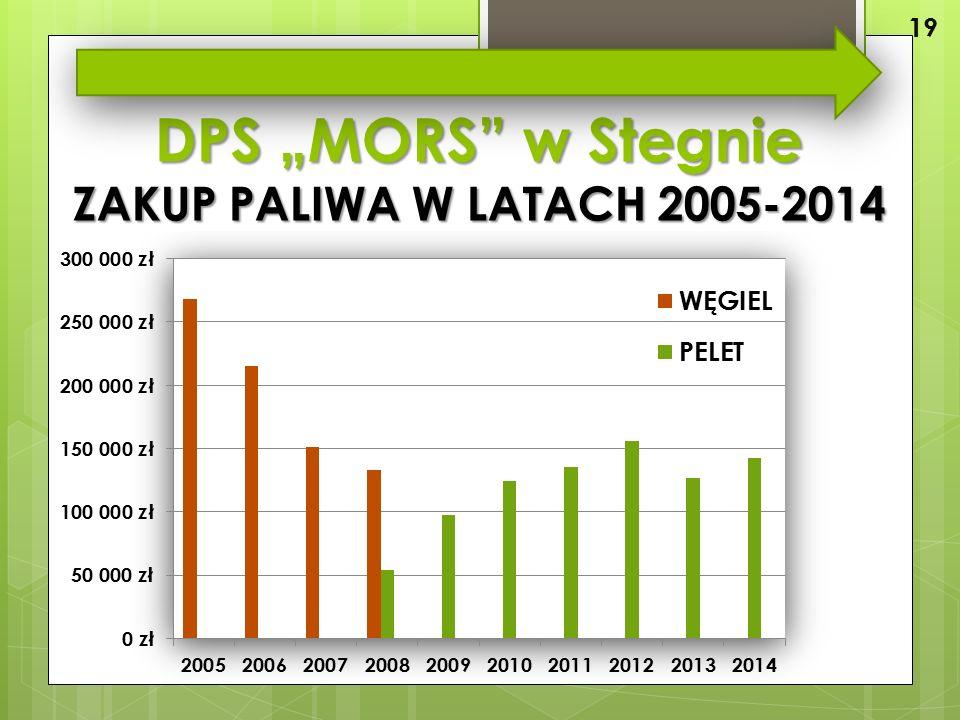 """DPS """"MORS w Stegnie ZAKUP PALIWA W LATACH 2005-2014 19"""