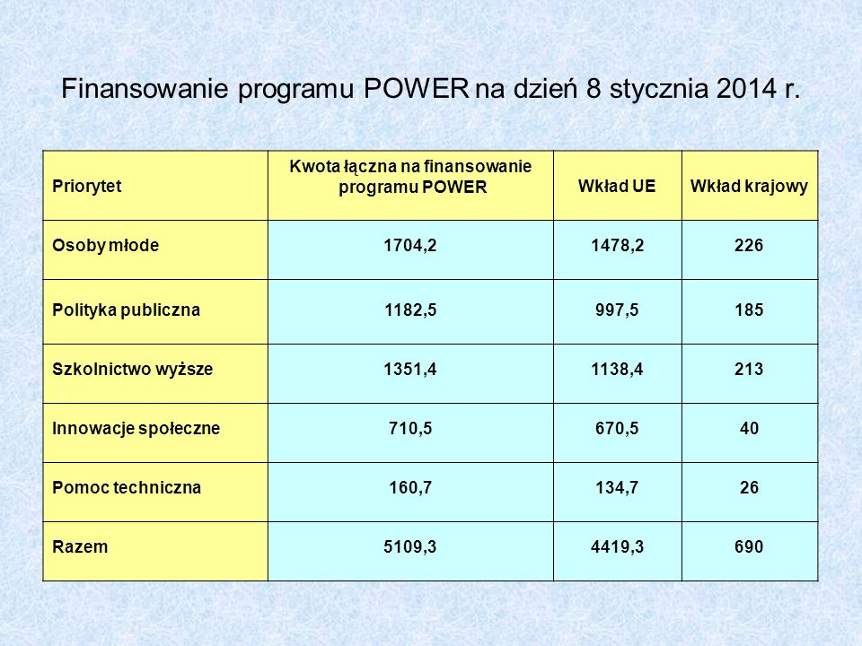 Finansowanie programu POWER na dzień 8 stycznia 2014 r. Priorytet Kwota łączna na finansowanie programu POWERWkład UEWkład krajowy Osoby młode1704,214