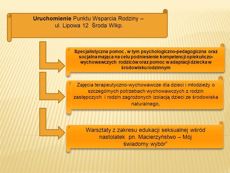 Uruchomienie Punktu Wsparcia Rodziny – ul. Lipowa 12 Środa Wlkp.