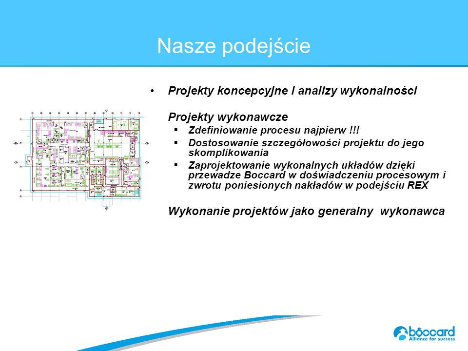 Titre principal c.40 Nasze podejście Projekty koncepcyjne i analizy wykonalności Projekty wykonawcze  Zdefiniowanie procesu najpierw !!.