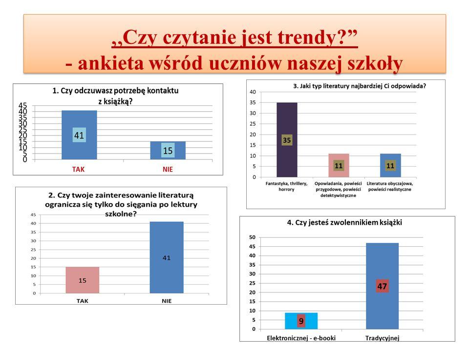 """"""" Czy czytanie jest trendy? - ankieta wśród uczniów naszej szkoły"""