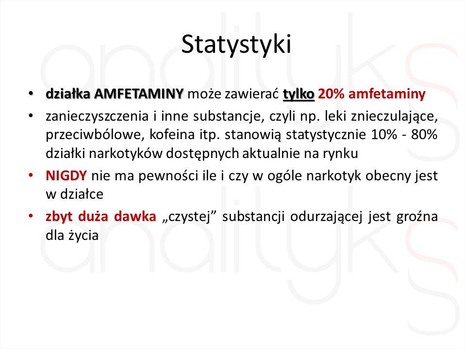 Statystyki działka AMFETAMINY tylko działka AMFETAMINY może zawierać tylko 20% amfetaminy zanieczyszczenia i inne substancje, czyli np.