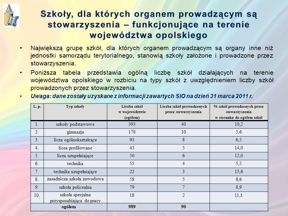 Tabela I - przedstawia liczbę szkół podstawowych prowadzonych przez stowarzyszenia w układzie powiatów L.