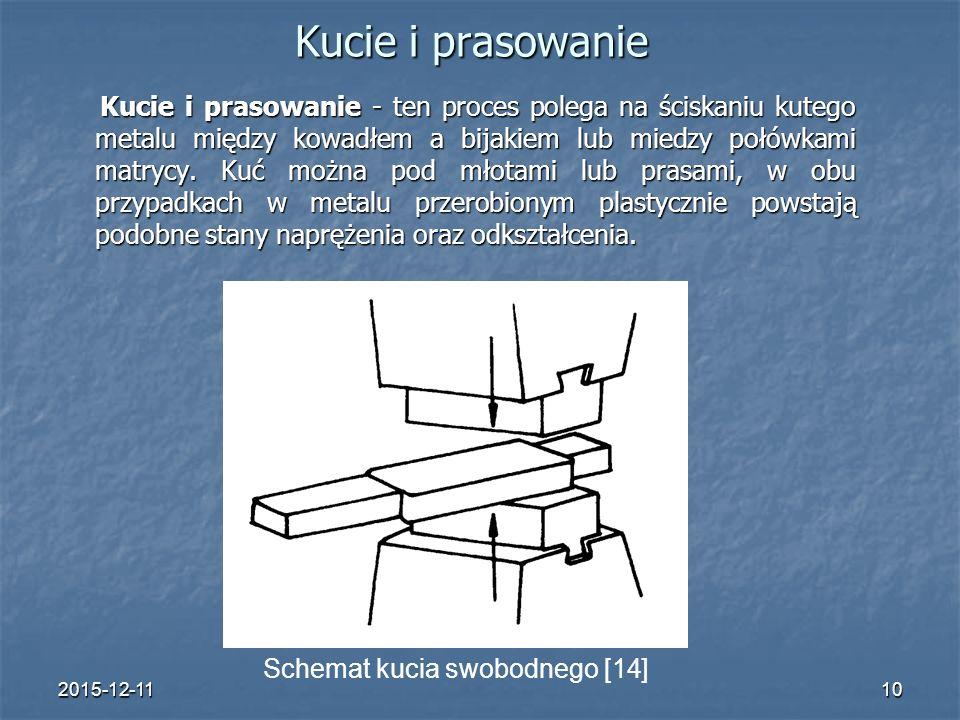 2015-12-1110 Kucie i prasowanie Kucie i prasowanie - ten proces polega na ściskaniu kutego metalu między kowadłem a bijakiem lub miedzy połówkami matrycy.