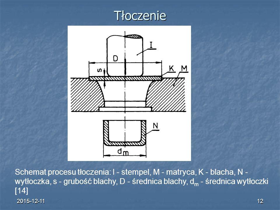 2015-12-1112 Tłoczenie Schemat procesu tłoczenia: I - stempel, M - matryca, K - blacha, N - wytłoczka, s - grubość blachy, D - średnica blachy, d m - średnica wytłoczki [14]