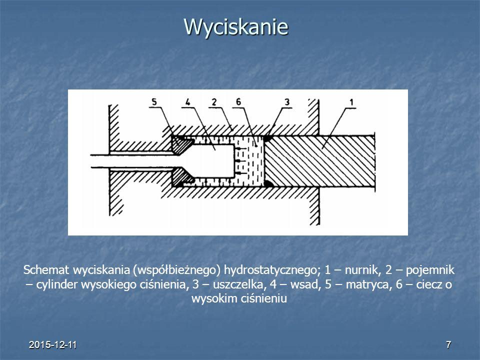 2015-12-117 Wyciskanie Schemat wyciskania (współbieżnego) hydrostatycznego; 1 – nurnik, 2 – pojemnik – cylinder wysokiego ciśnienia, 3 – uszczelka, 4 – wsad, 5 – matryca, 6 – ciecz o wysokim ciśnieniu