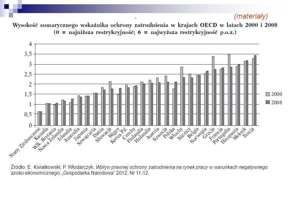 """Źródło: E. Kwiatkowski, P. Włodarczyk, Wpływ prawnej ochrony zatrudnienia na rynek pracy w warunkach negatywnego szoku ekonomicznego, """"Gospodarka Naro"""
