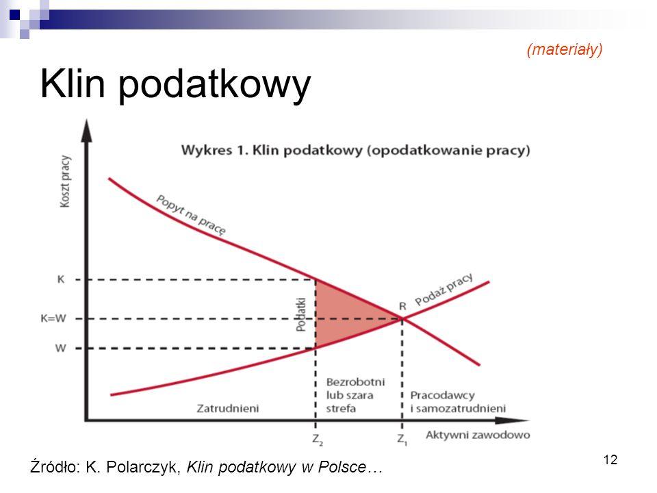 12 Klin podatkowy (materiały) Źródło: K. Polarczyk, Klin podatkowy w Polsce…