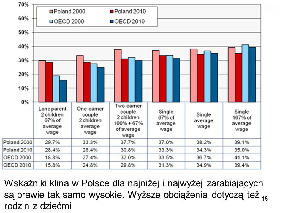 15 Wskaźniki klina w Polsce dla najniżej i najwyżej zarabiających są prawie tak samo wysokie. Wyższe obciążenia dotyczą też rodzin z dziećmi