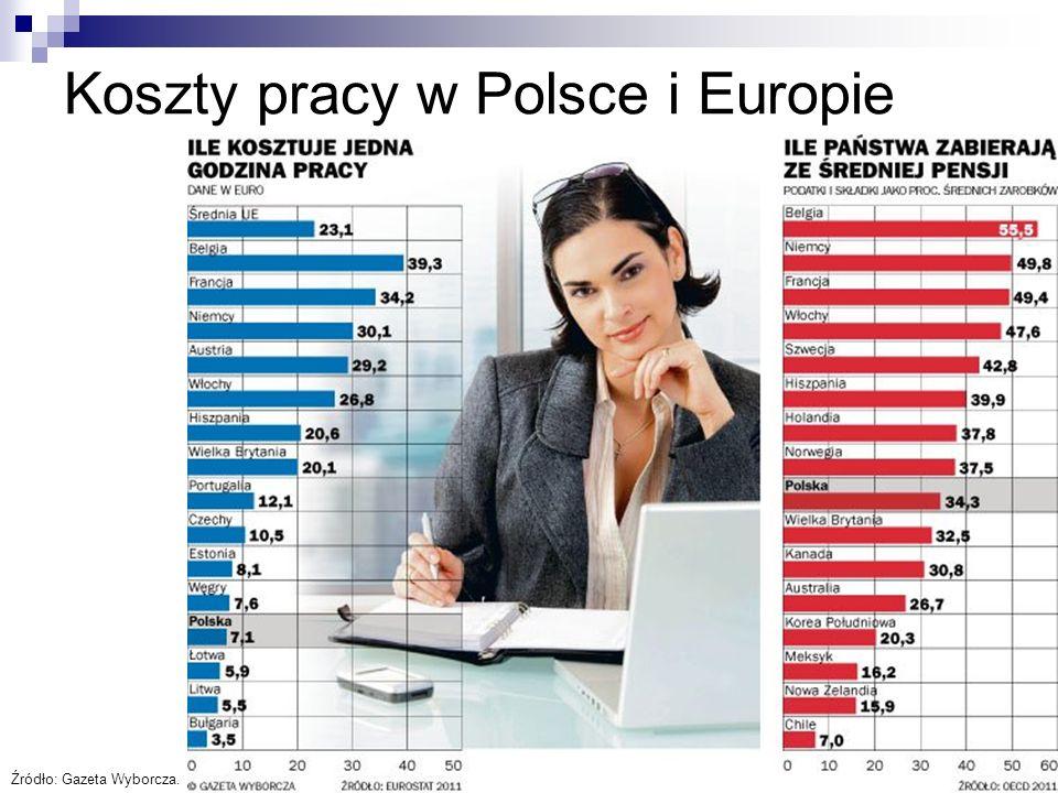 16 Koszty pracy w Polsce i Europie Źródło: Gazeta Wyborcza.