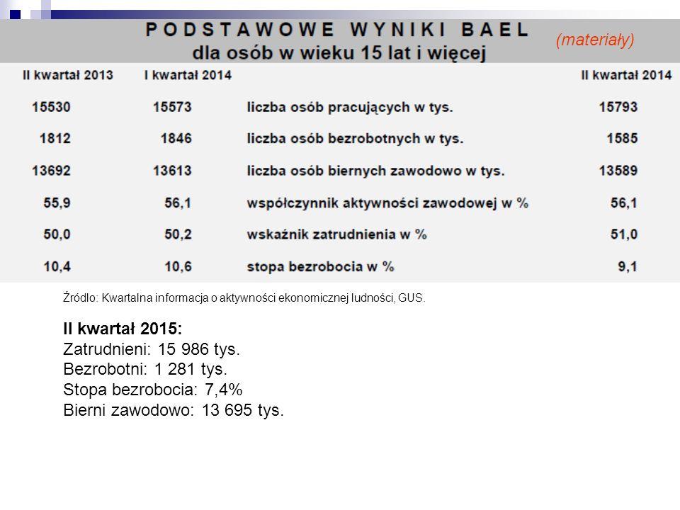 Źródlo: Kwartalna informacja o aktywności ekonomicznej ludności, GUS. II kwartał 2015: Zatrudnieni: 15 986 tys. Bezrobotni: 1 281 tys. Stopa bezroboci