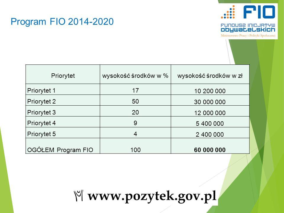 Program FIO 2014-2020 12 Priorytetwysokość środków w %wysokość środków w zł Priorytet 117 10 200 000 Priorytet 250 30 000 000 Priorytet 320 12 000 000 Priorytet 49 5 400 000 Priorytet 54 2 400 000 OGÓŁEM Program FIO100 60 000 000