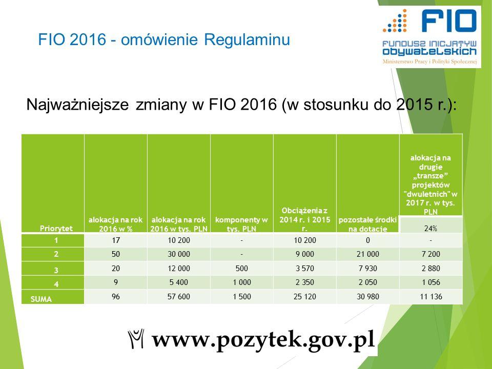 20 Najważniejsze zmiany w FIO 2016 (w stosunku do 2015 r.): FIO 2016 - omówienie Regulaminu Priorytet alokacja na rok 2016 w % alokacja na rok 2016 w tys.