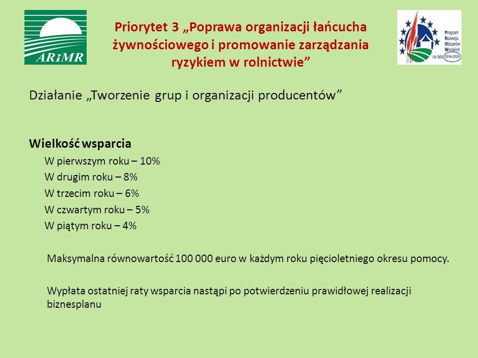 """Priorytet 3 """"Poprawa organizacji łańcucha żywnościowego i promowanie zarządzania ryzykiem w rolnictwie Działanie """"Tworzenie grup i organizacji producentów Wielkość wsparcia W pierwszym roku – 10% W drugim roku – 8% W trzecim roku – 6% W czwartym roku – 5% W piątym roku – 4% Maksymalna równowartość 100 000 euro w każdym roku pięcioletniego okresu pomocy."""