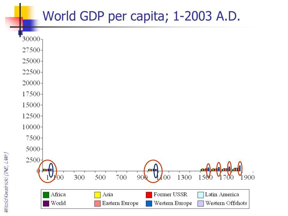 World GDP per capita; 1-2003 A.D. Witold Kwaśnicki (INE, UWr)