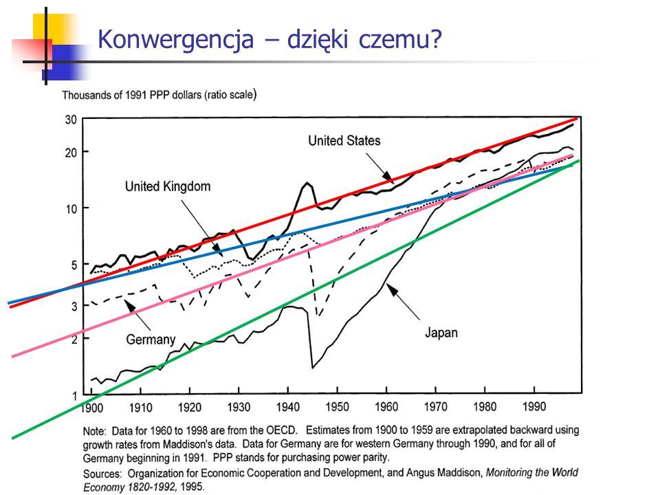 Konwergencja – dzięki czemu?